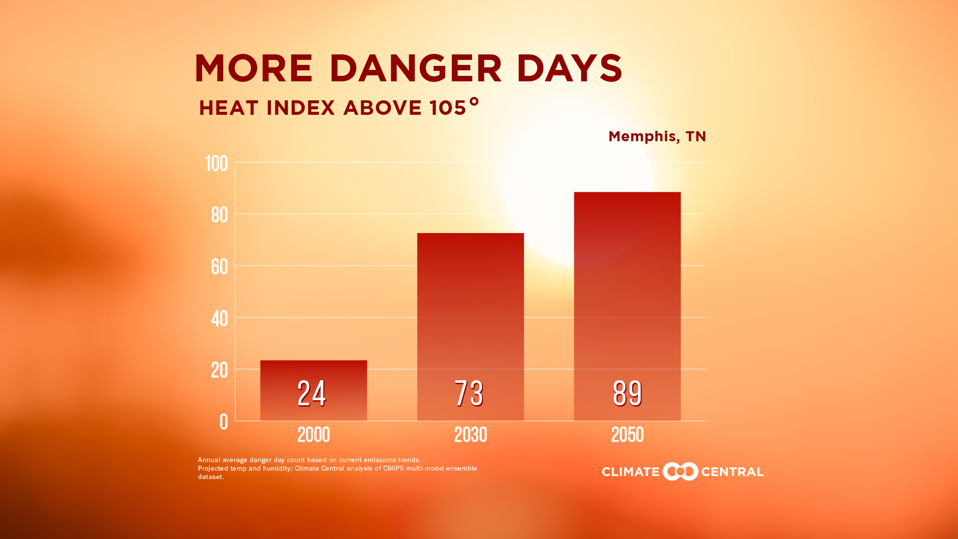 Tennessee's Climate Threats | States at Risk