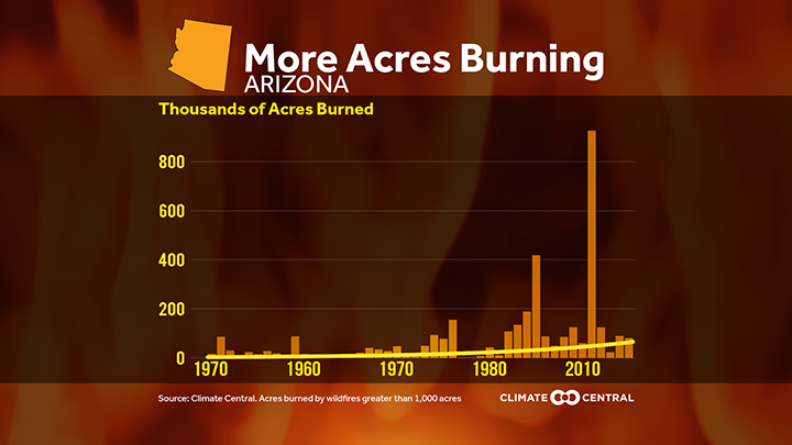Almost 2 9 Million People Living In Arizona Or 45 Percent Of The State S Population Are At Elevated Risk Of Wildfire