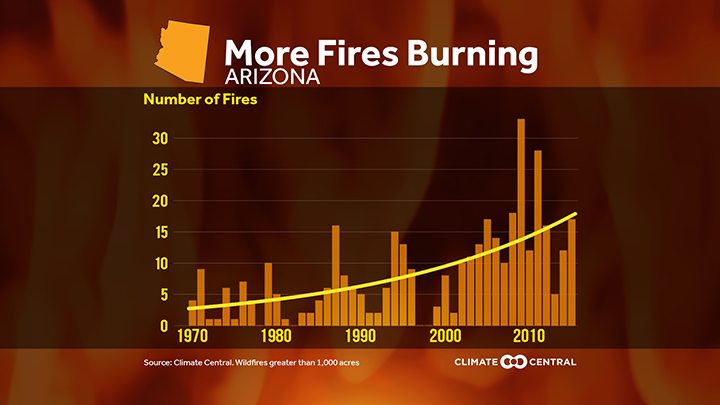 See Every Wildfire Burning In Arizona On This Map