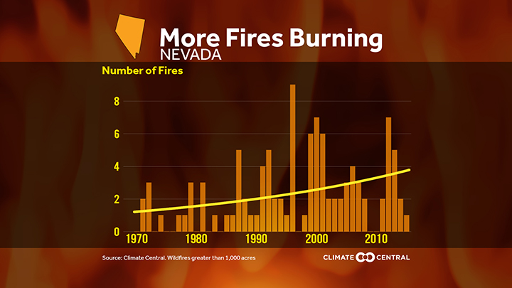 Nevada S Climate Threats States At Risk