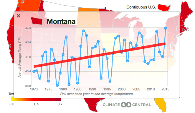 Montana's Climate Threats | States at Risk